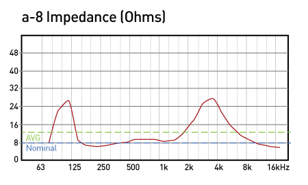 a-8-Impedance-fnal-data
